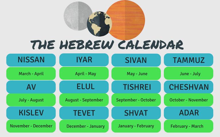 The hebrew calendar