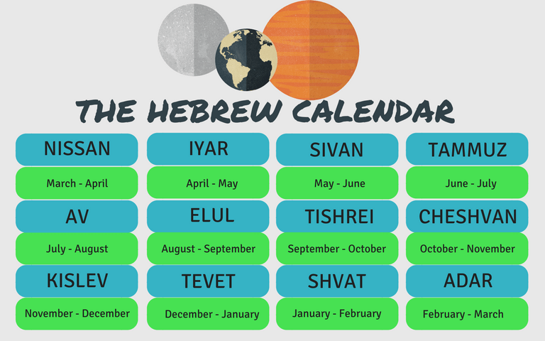 The hebrew calendar