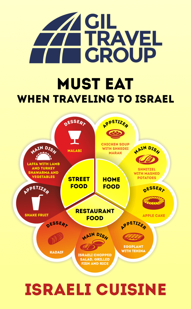 colorful infographic israel foods